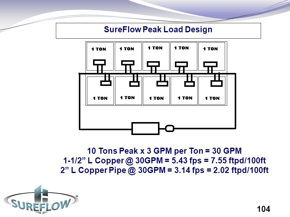 SureFlow Peak Load Design