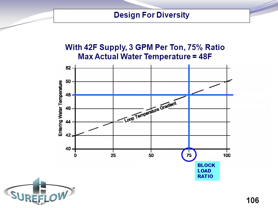 Design For Diversity With 42F Supply, 3 GPM Per Ton, 75% Ratio Max Actual Water Temperature = 48F.