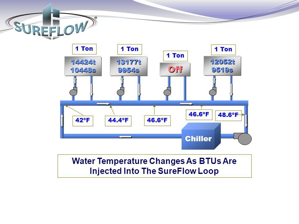 Water Temperature Changes As BTUs Are Injected Into The SureFlow Loop