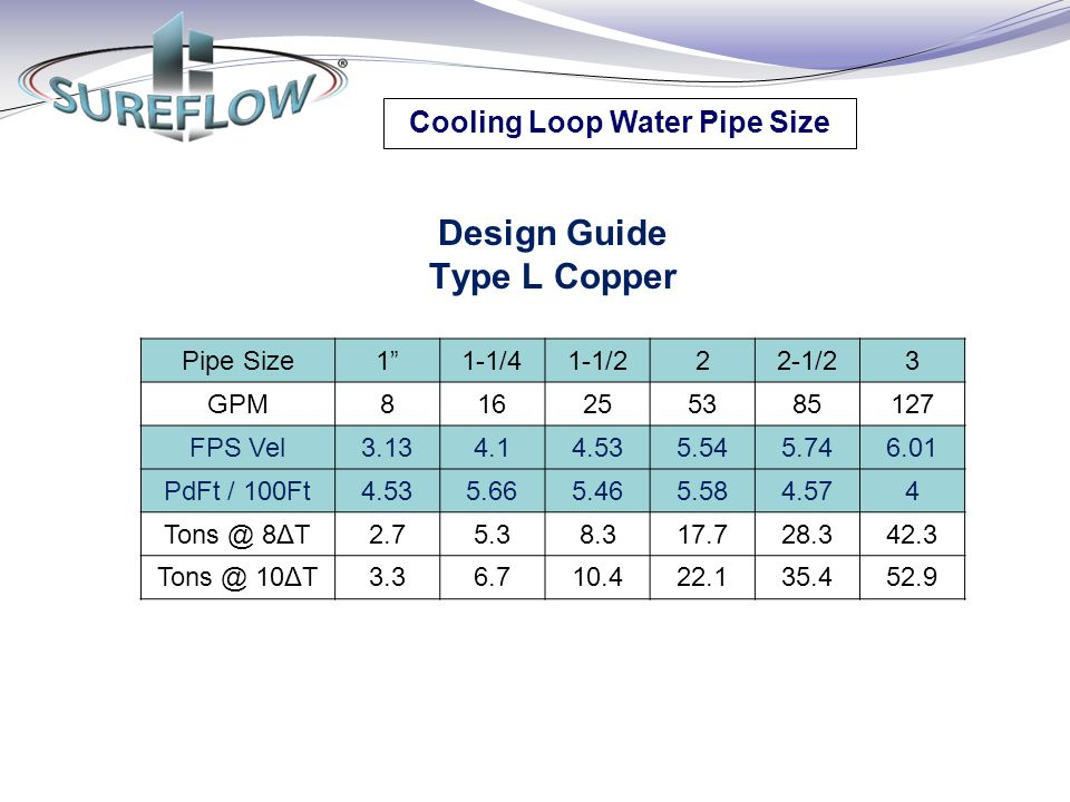 Cooling Loop Water Pipe Size Design Guide Type L Copper