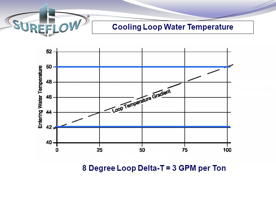 Cooling Loop Water Temperature