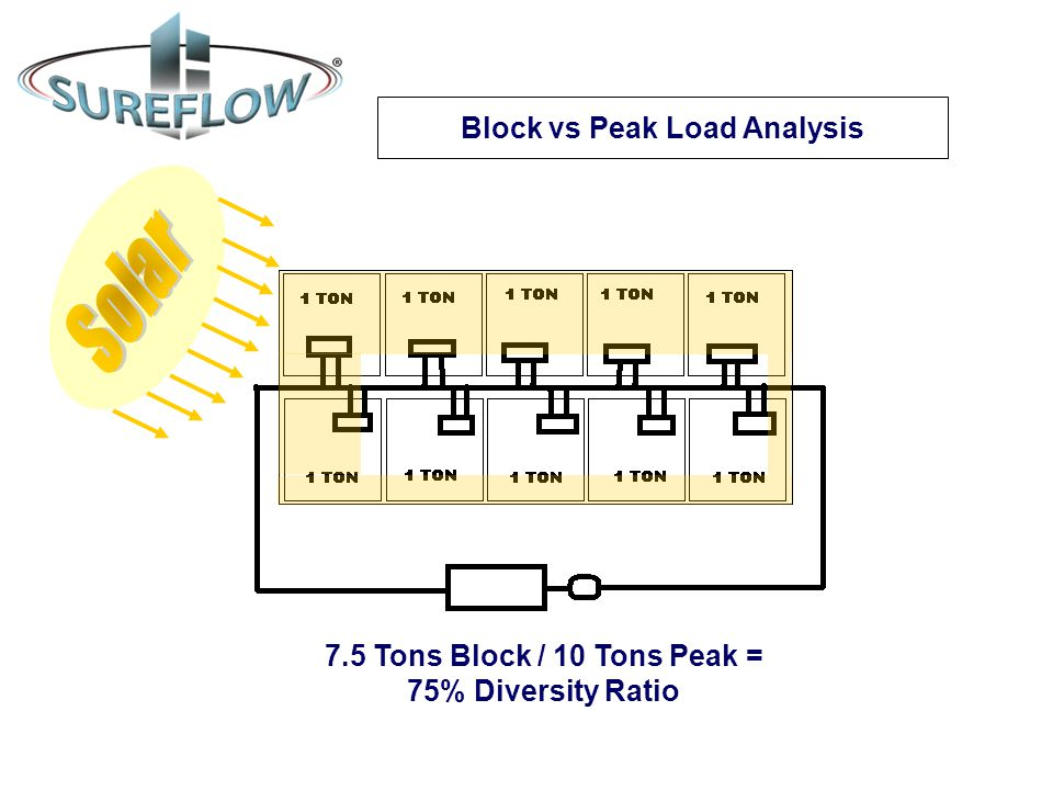 Solar Block vs Peak Load Analysis