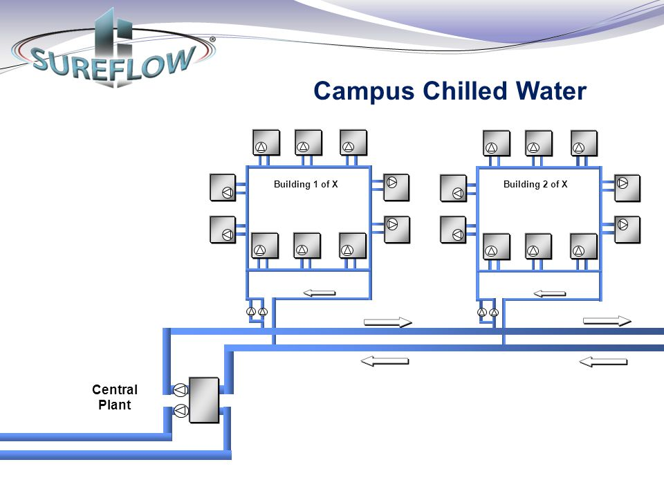 Campus Chilled Water Building 1 of X Building 2 of X Central Plant