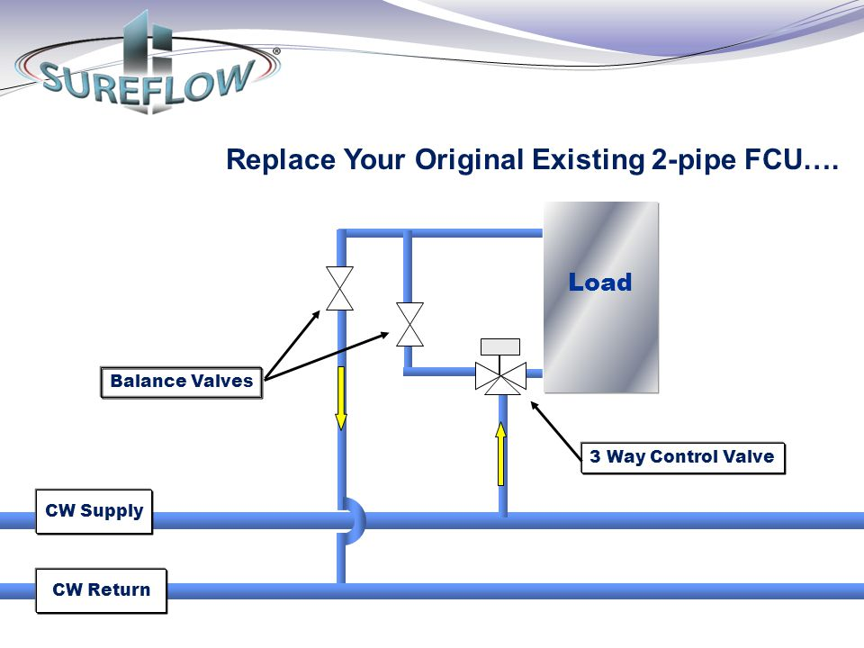 Replace Your Original Existing 2-pipe FCU….