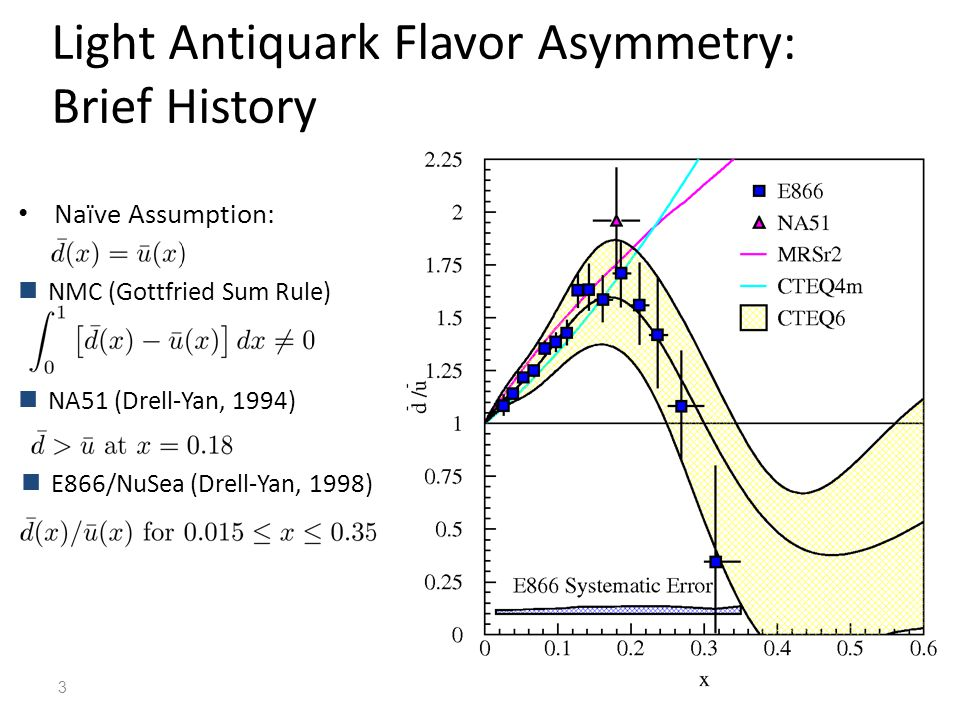 Light Antiquark Flavor Asymmetry: Brief History