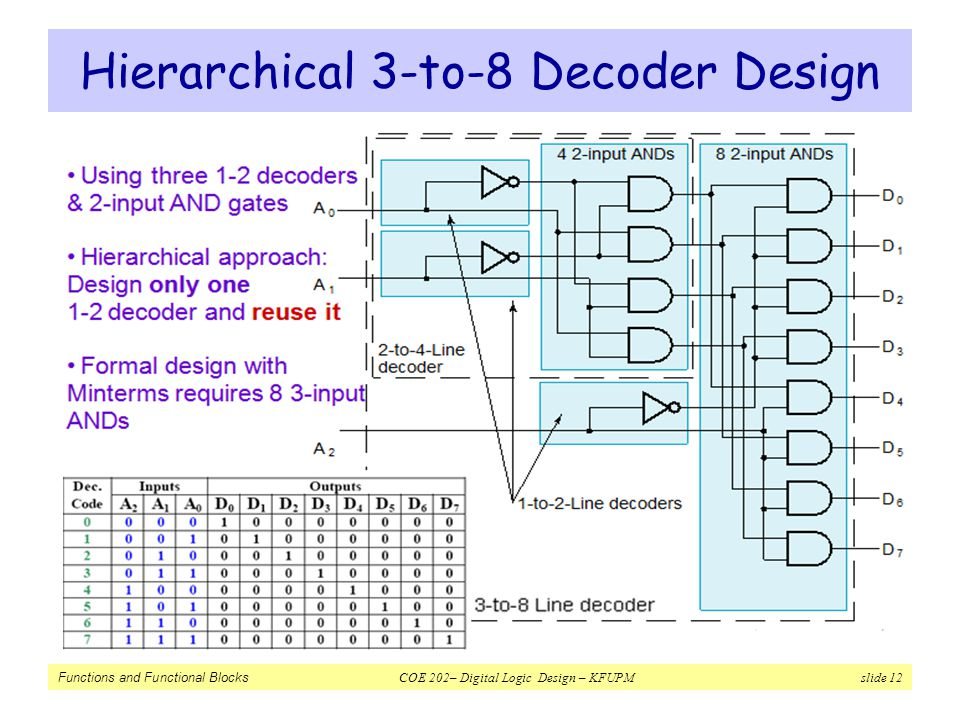 functions and functional blocks ppt video online download 3- bit binary truth table 12 hierarchical 3 to 8 decoder design