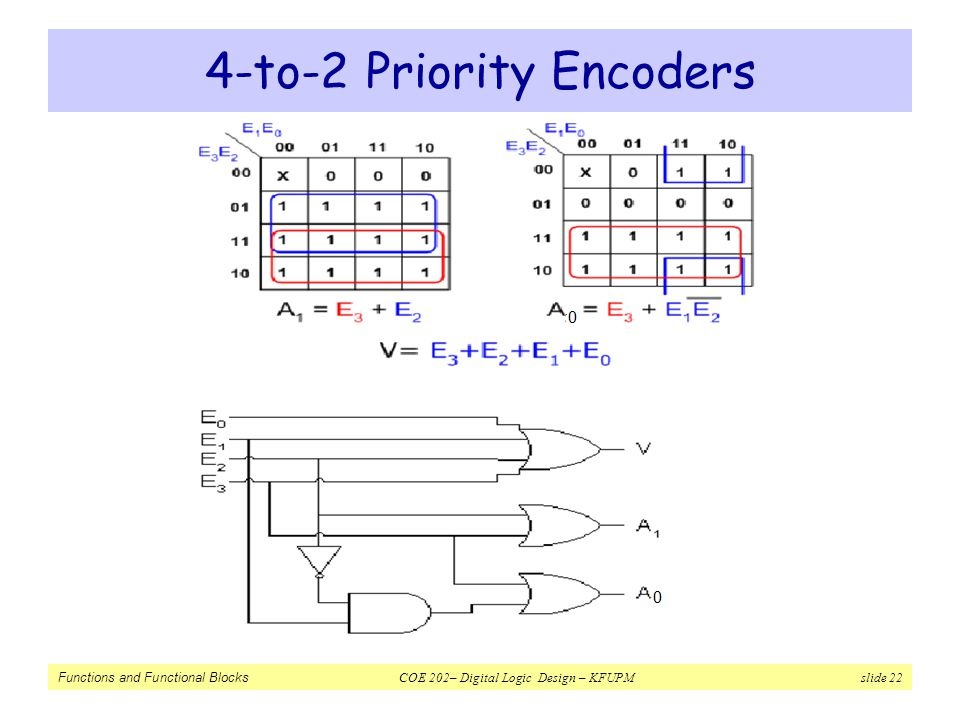 Functions And Functional Blocks Ppt Video Online Download