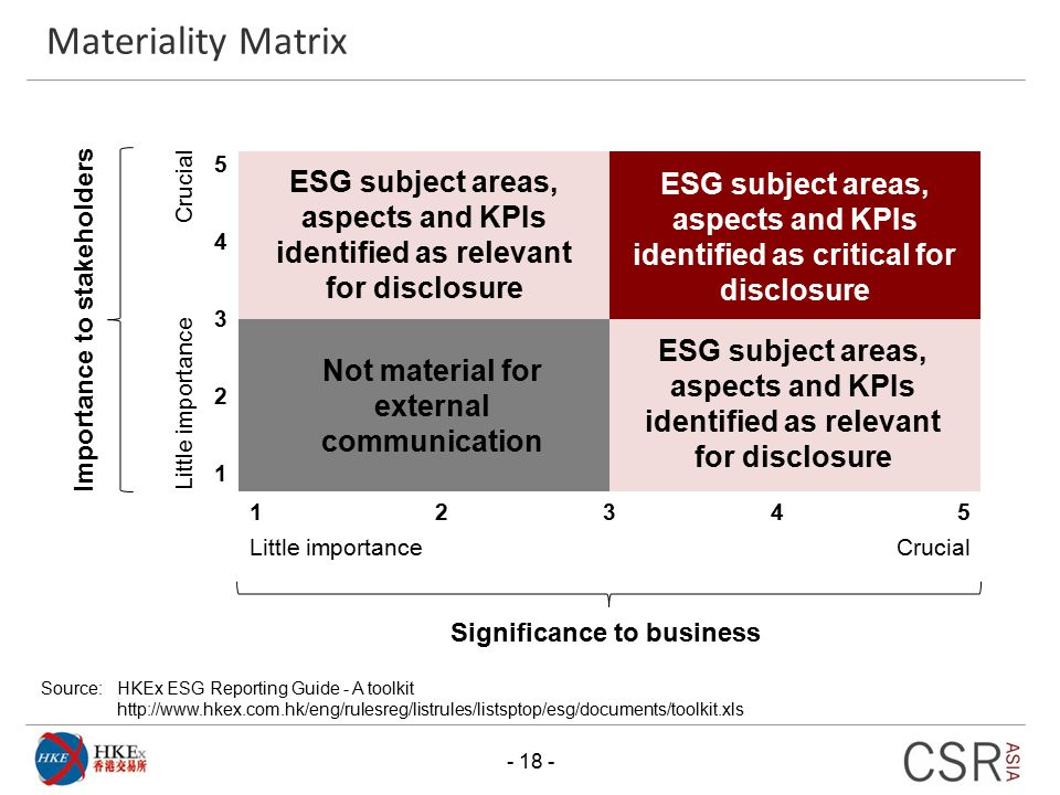 Materiality Matrix ESG subject areas, aspects and KPIs identified as critical for disclosure. 1. 5.