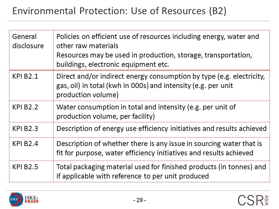 Environmental Protection: Use of Resources (B2)
