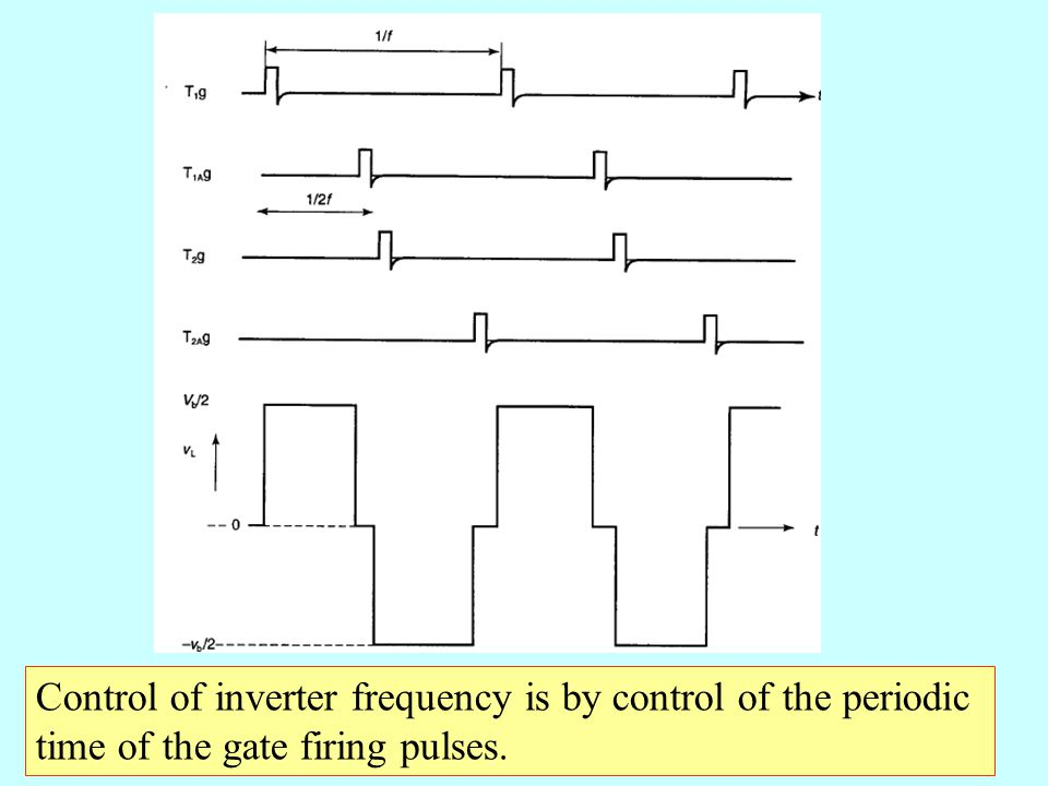 Control of inverter frequency is by control of the periodic time of the gate firing pulses.