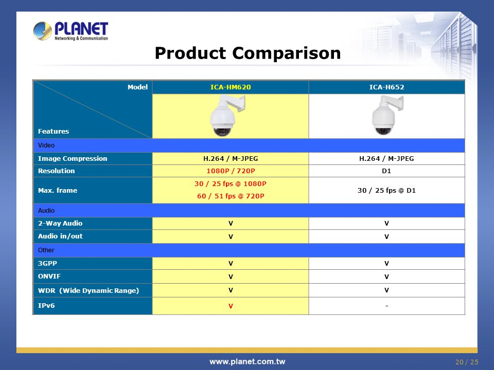 Product Comparison Model Features ICA-HM620 ICA-H652 Video