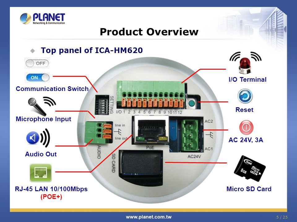 Product Overview Top panel of ICA-HM620 I/O Terminal