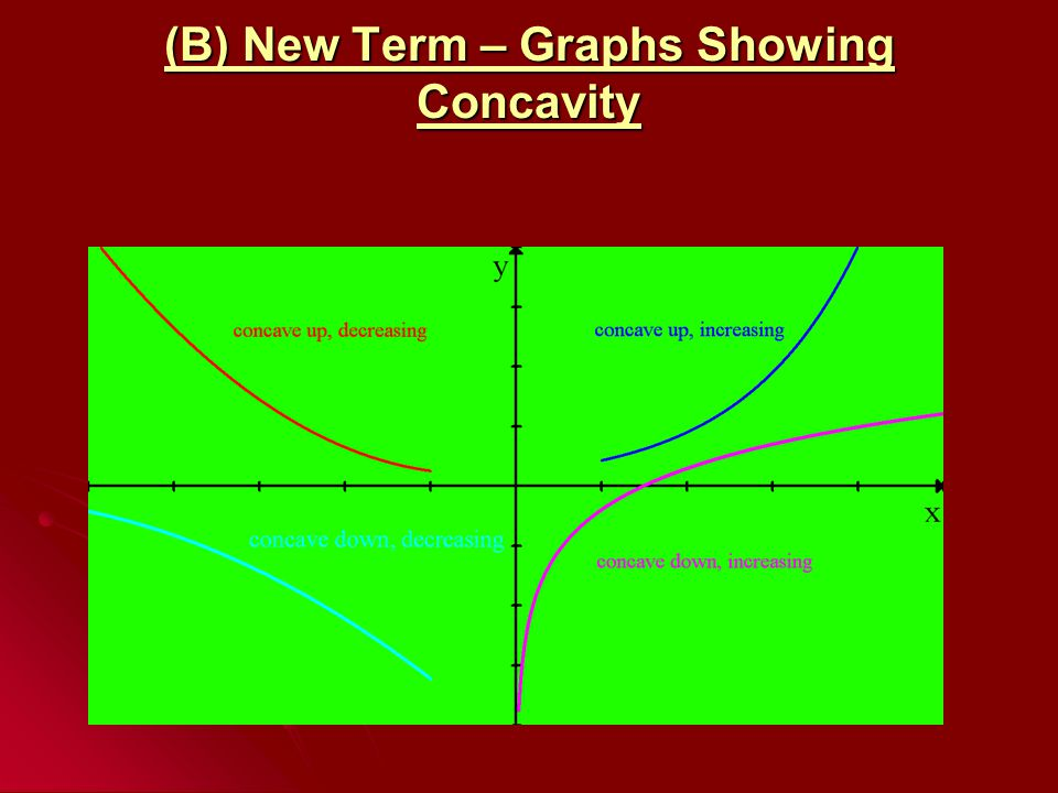 (B) New Term – Graphs Showing Concavity
