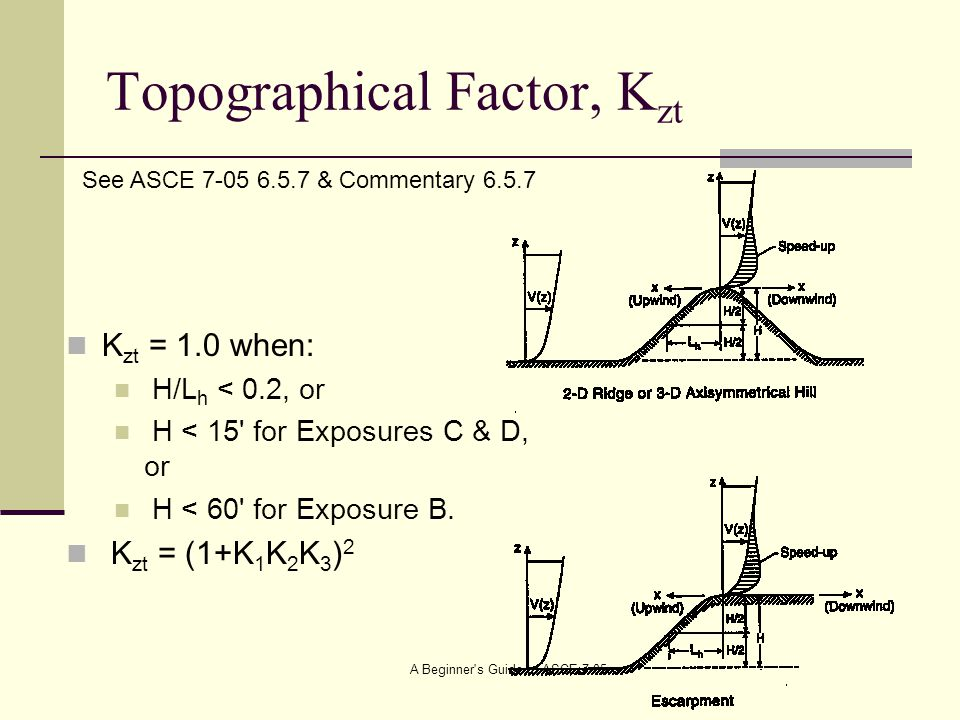 Topographical Factor, Kzt