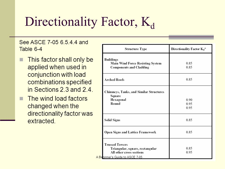 Directionality Factor, Kd