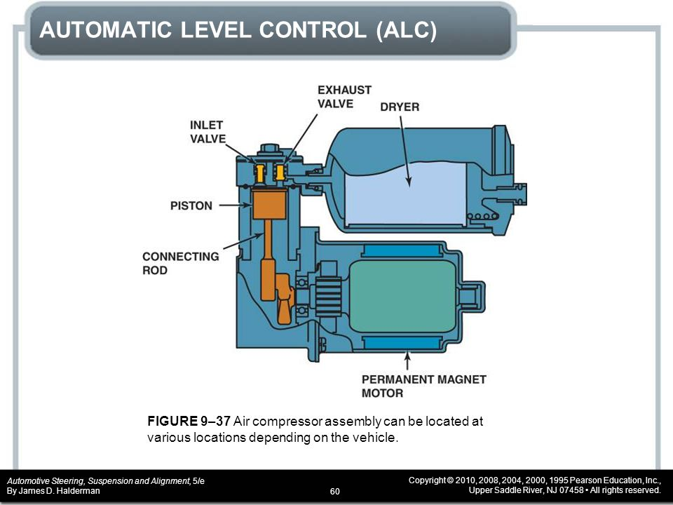 CHAPTER 9 Electronic Suspension Systems - ppt video online download