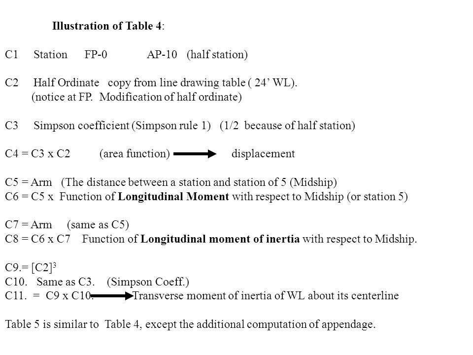 Illustration of Table 4: