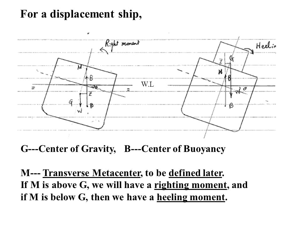 For a displacement ship,