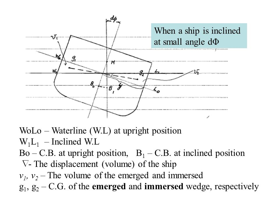 When a ship is inclined at small angle dΦ