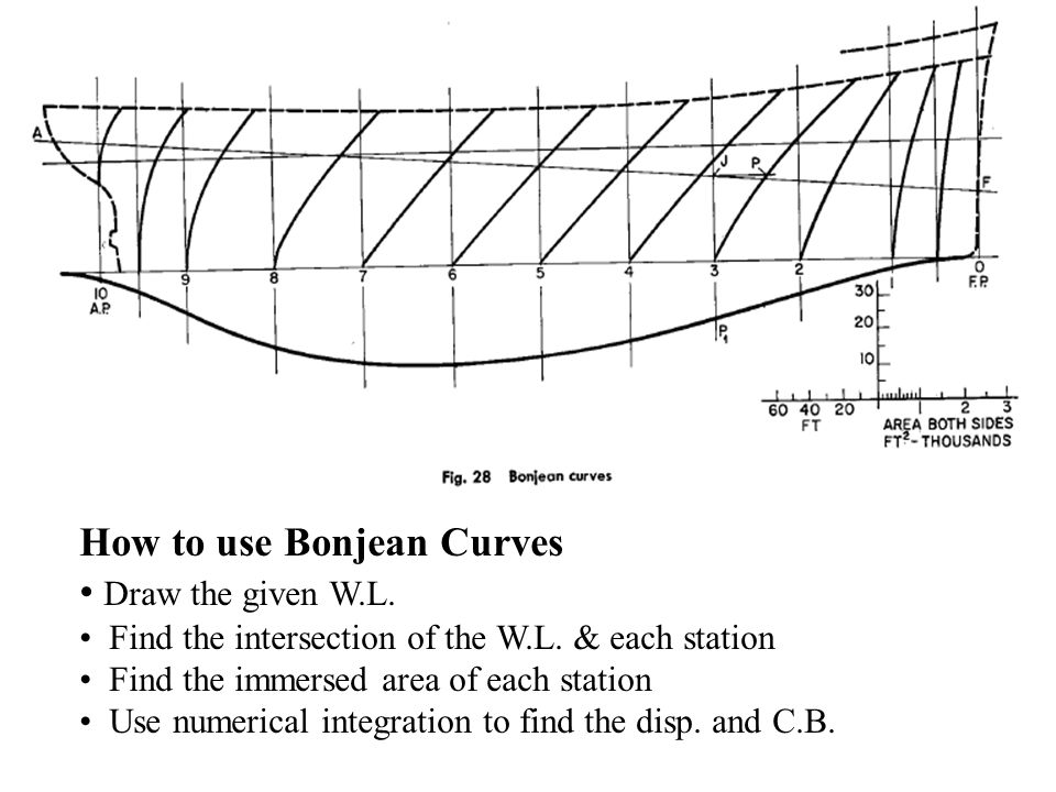 How to use Bonjean Curves Draw the given W.L.