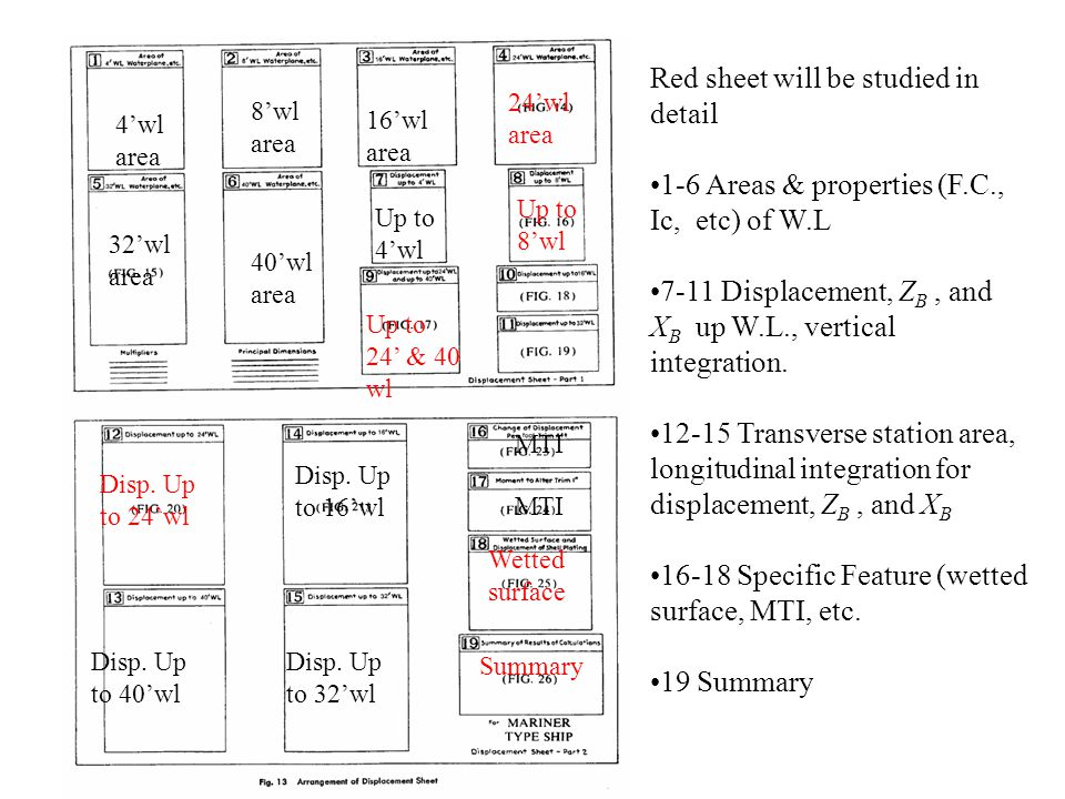 Red sheet will be studied in detail