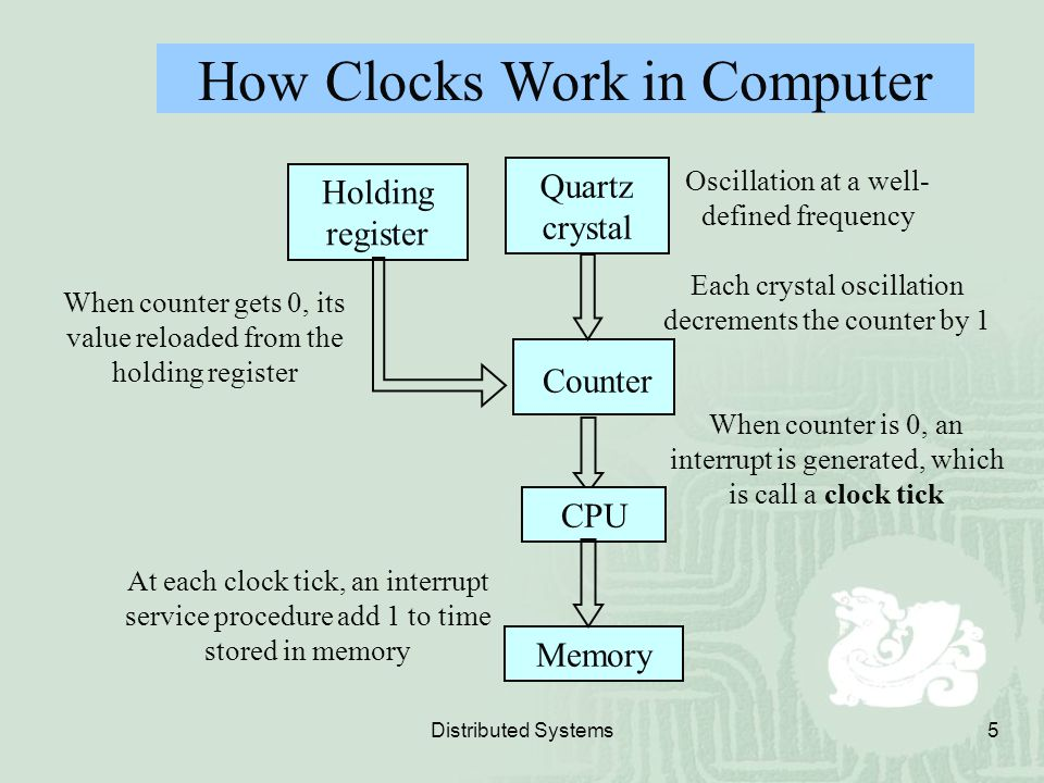 How Clocks Work in Computer