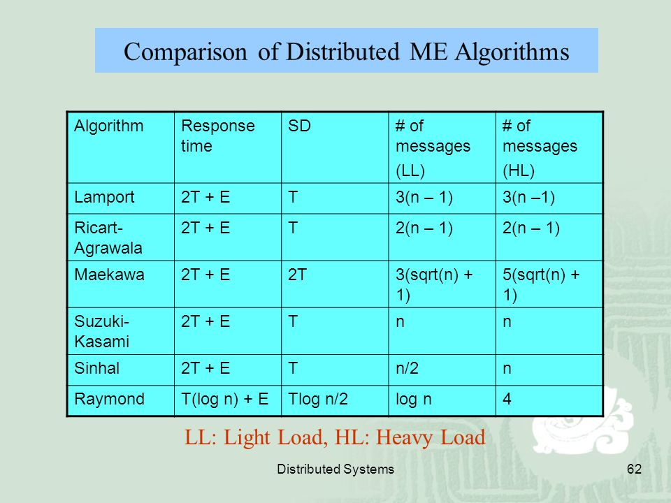 Comparison of Distributed ME Algorithms