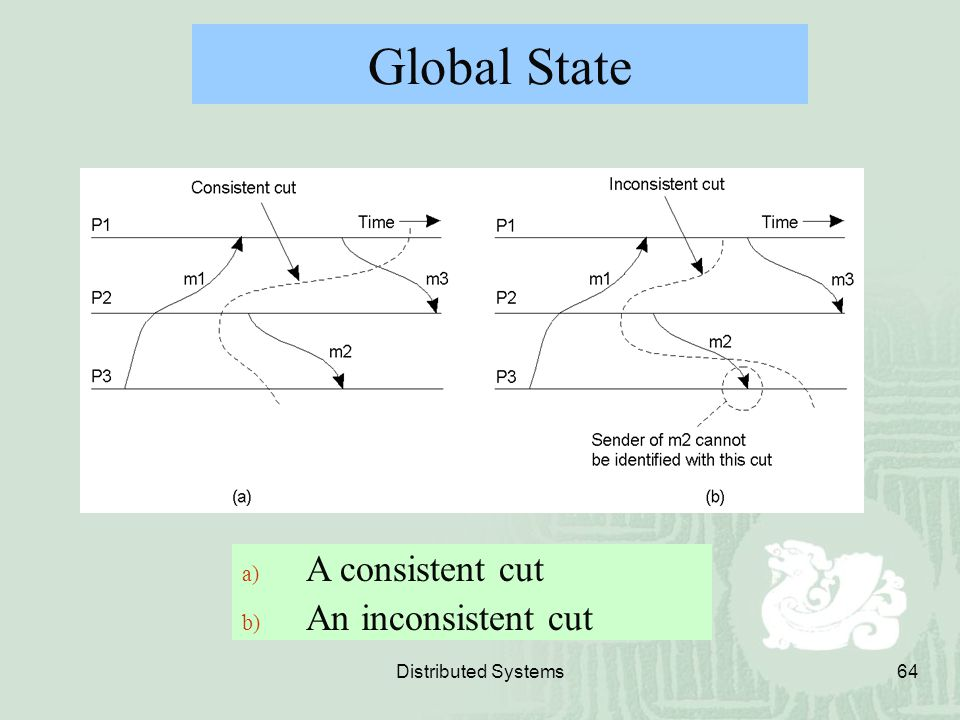 Global State A consistent cut An inconsistent cut Distributed Systems