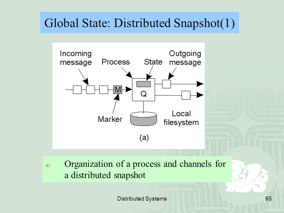 Global State: Distributed Snapshot(1)
