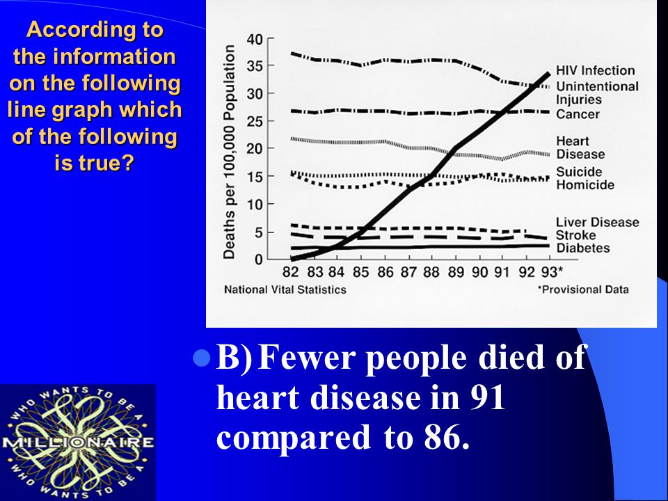 B) Fewer people died of heart disease in 91 compared to 86.
