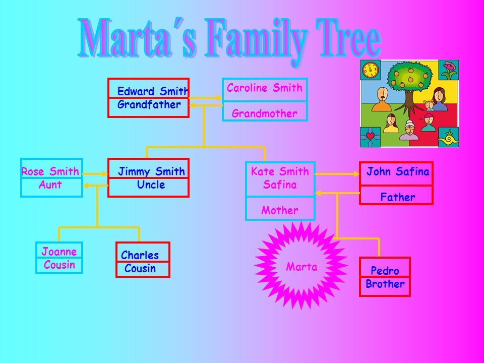 Marta´s Family Tree Caroline Smith Grandmother Edward Smith