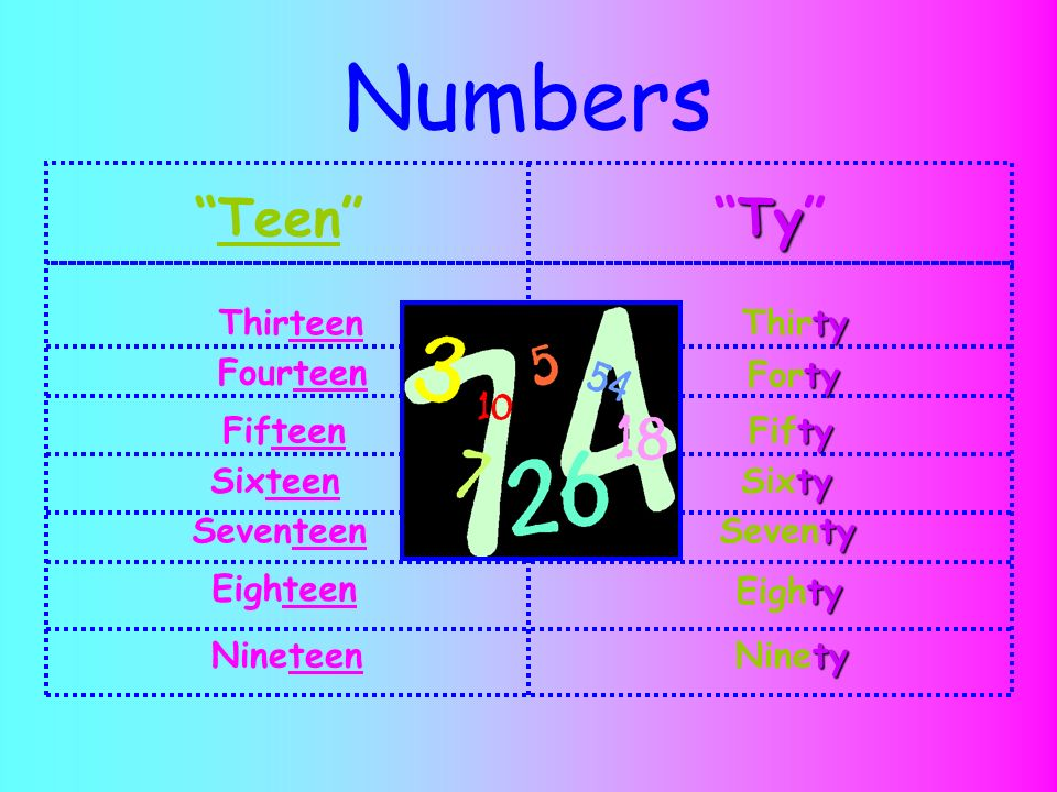 Numbers Teen Ty Thirteen Thirty Fourteen Forty Fifteen Fifty
