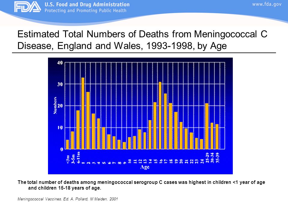 Estimated Total Numbers of Deaths from Meningococcal C Disease, England and Wales, 1993-1998, by Age