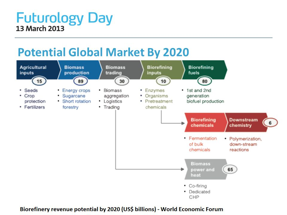 Potential Global Market By 2020