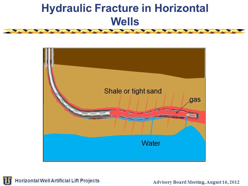 Hydraulic Fracture in Horizontal Wells