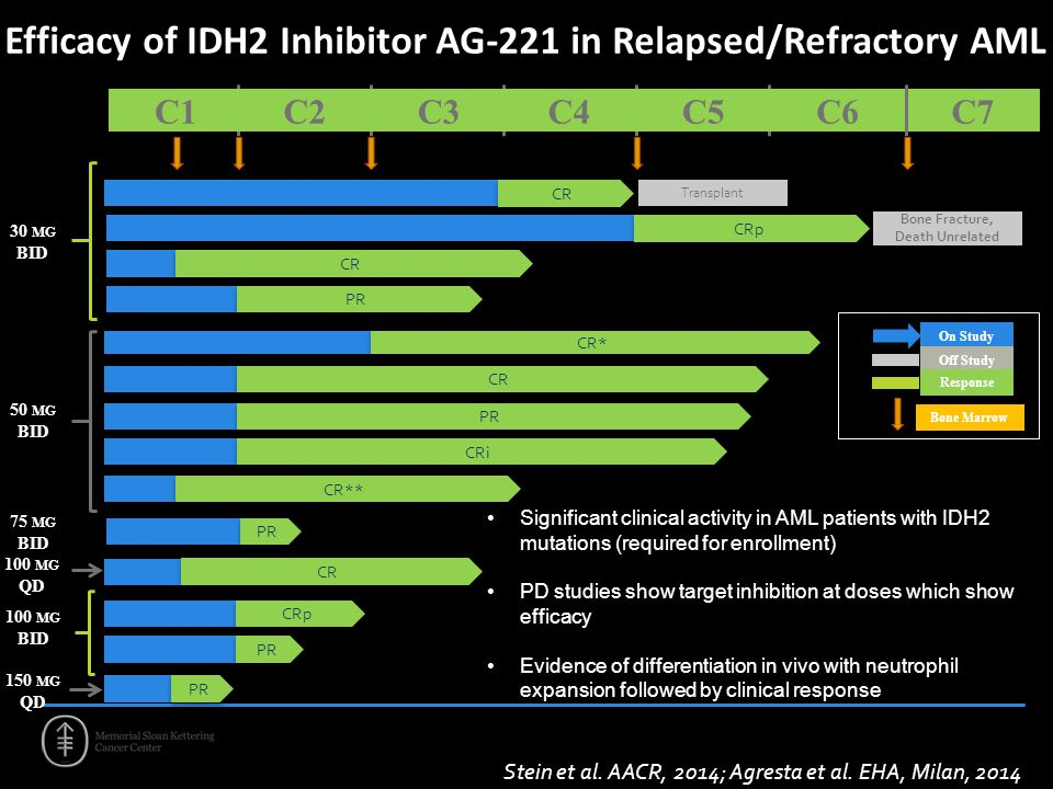 Efficacy of IDH2 Inhibitor AG-221 in Relapsed/Refractory AML