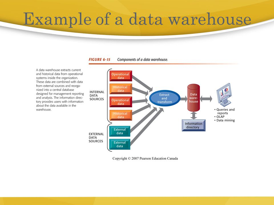 Example of a data warehouse