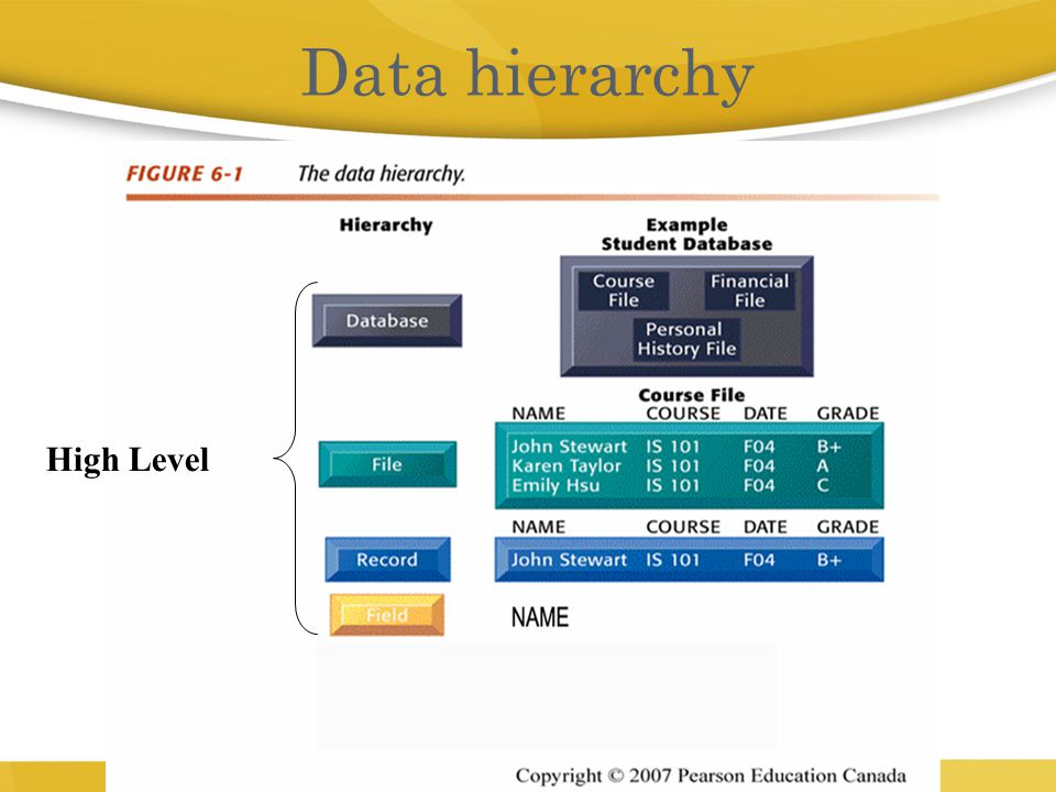 Data hierarchy High Level 5