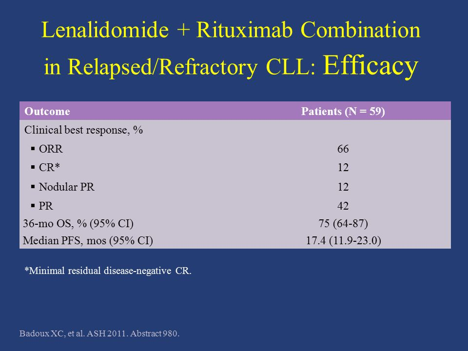 Lenalidomide + Rituximab Combination in Relapsed/Refractory CLL: Efficacy