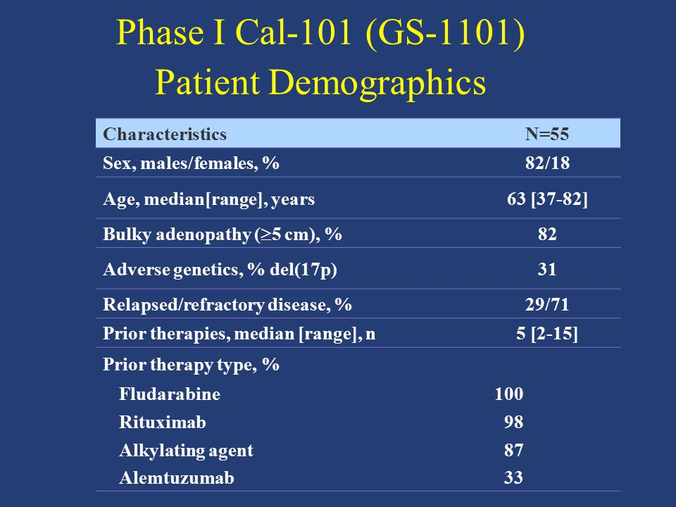 Phase I Cal-101 (GS-1101) Patient Demographics