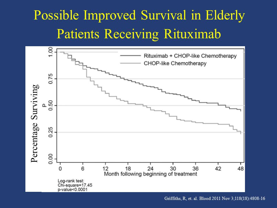 Possible Improved Survival in Elderly Patients Receiving Rituximab