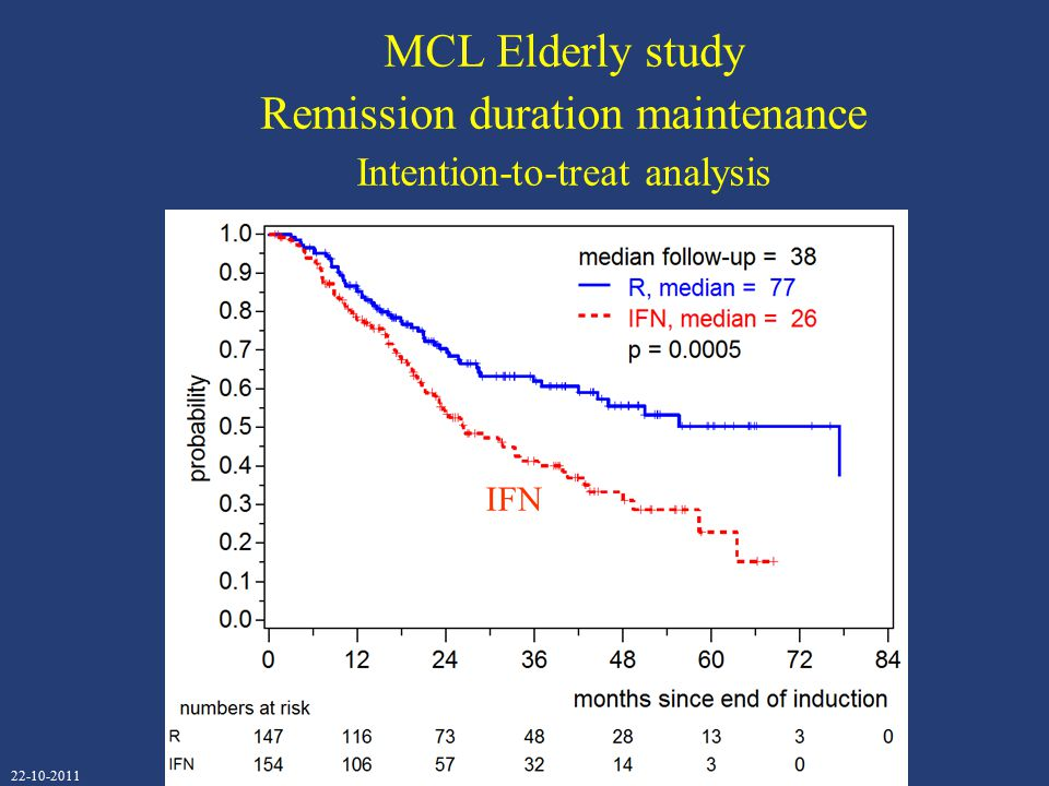 MCL Elderly study Remission duration maintenance Intention-to-treat analysis