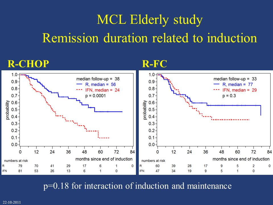 MCL Elderly study Remission duration related to induction