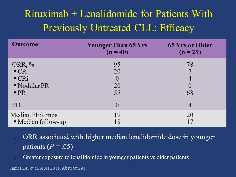 Rituximab + Lenalidomide for Patients With Previously Untreated CLL: Efficacy
