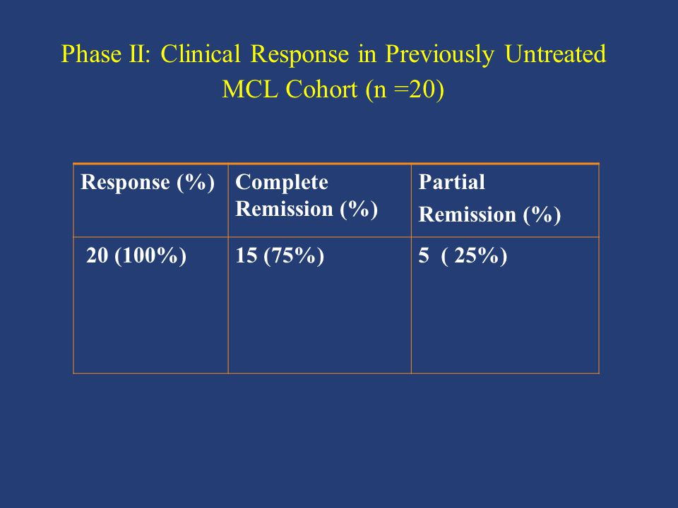 Phase II: Clinical Response in Previously Untreated MCL Cohort (n =20)