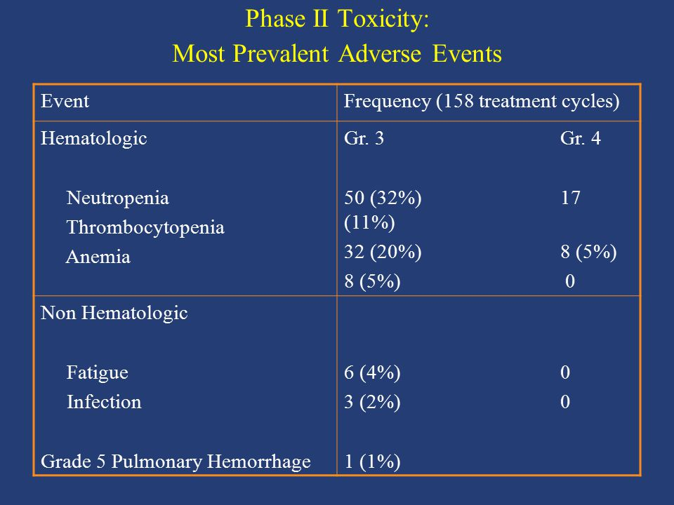 Phase II Toxicity: Most Prevalent Adverse Events