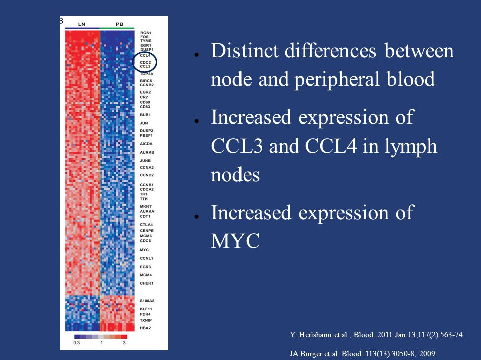Distinct differences between node and peripheral blood