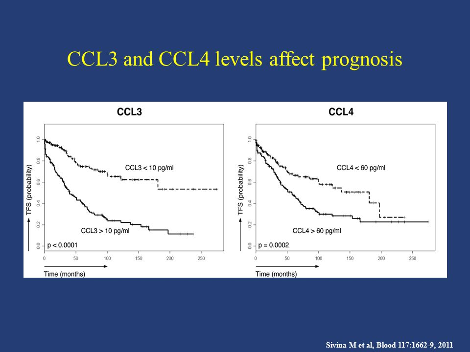 CCL3 and CCL4 levels affect prognosis