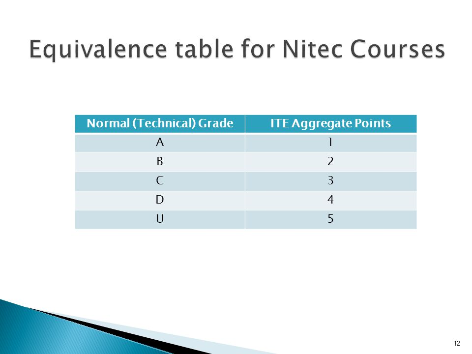 Equivalence table for Nitec Courses