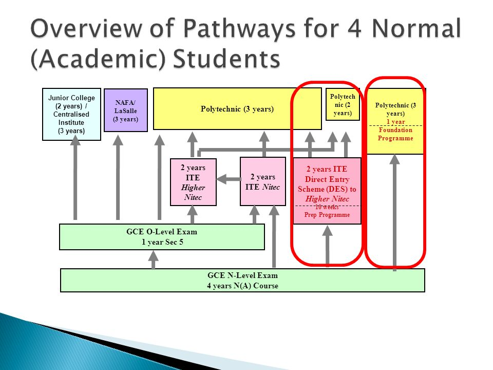 Overview of Pathways for 4 Normal (Academic) Students